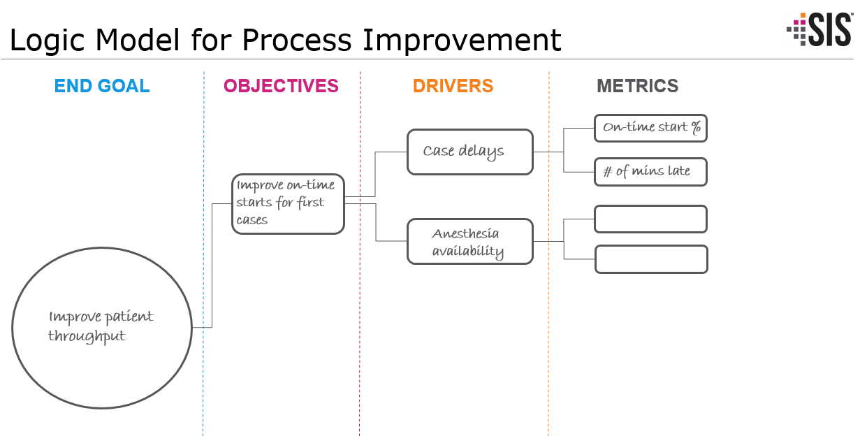 Logic Model for Process Improvement_with responses.png